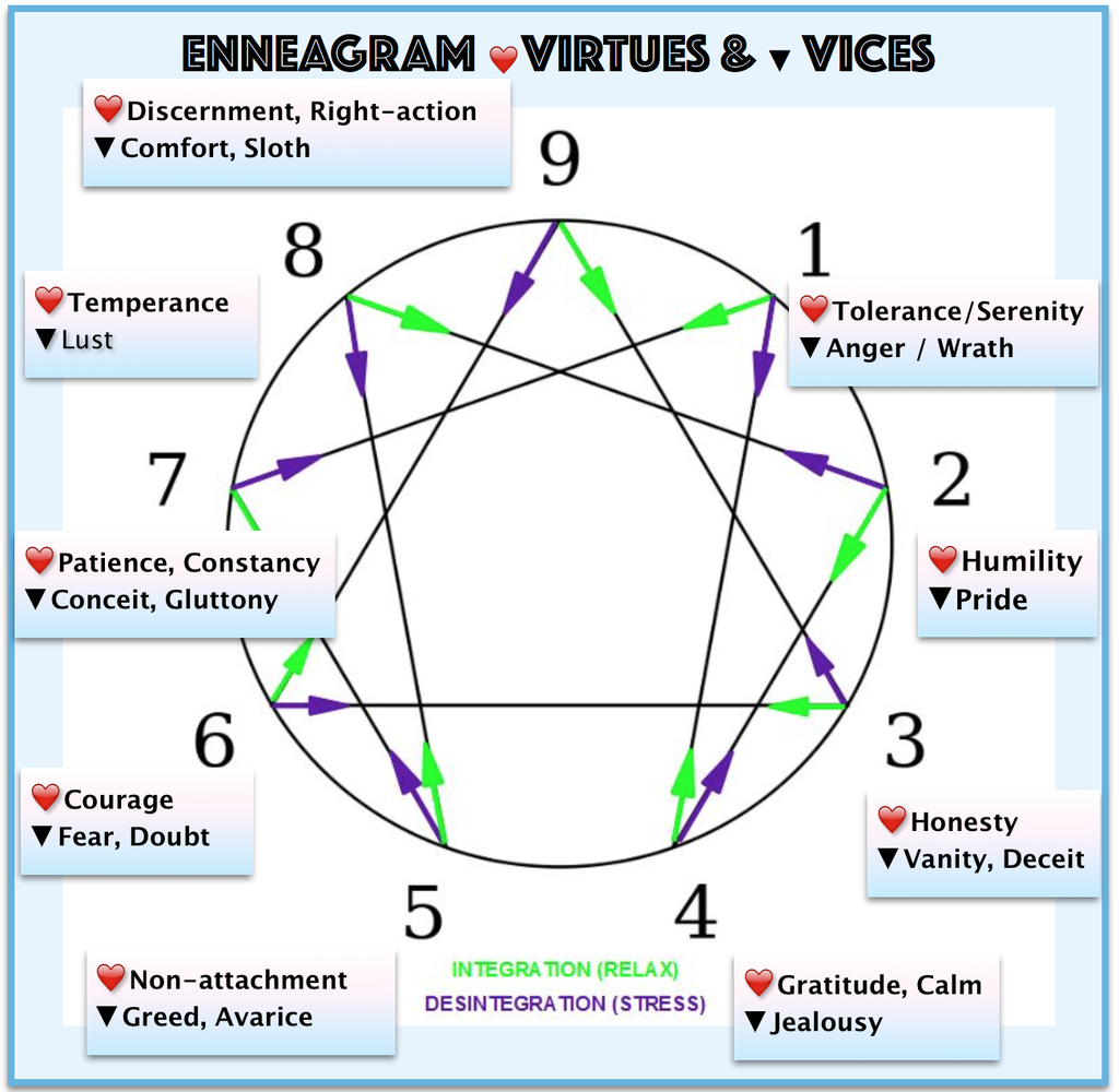enneagram five another blog